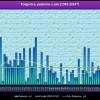 Ekstremna kiša u Podgorici: U jednom danu palo više kiše od dosadašnjeg mjesečnog rekorda za srpanj