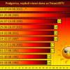 Podgorica: Rekordan niz od 24 uzastopna vrlo vruća dana