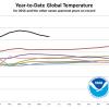 Rekordno topla prva polovica 2016. godine