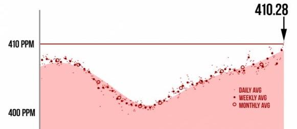 Koncentracija ugljičnog dioksida dosegla 410 ppm po prvi put od početka mjerenja