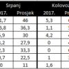 Split, Dubrovnik: Rekordno sušno ljeto